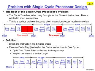 Problem with Single Cycle Processor Design