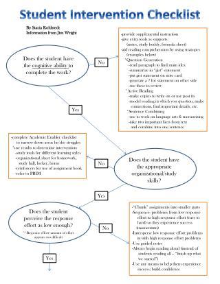 Student Intervention Checklist