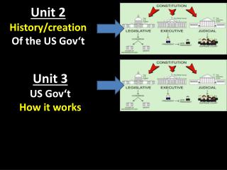 Unit 2 History/creation Of the US Gov�t