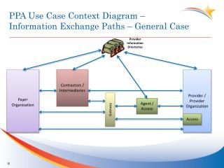 PPA Use Case Context Diagram –  Information Exchange Paths – General Case