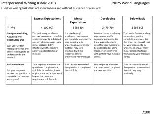 Interpersonal  Writing  Rubric 2013 	NHPS  World  Languages