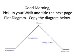 Good Morning, Pick up your WNB and title the next page Plot Diagram.  Copy the diagram below.