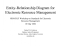 Entity-Relationship Diagram for Electronic Resource Management