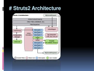 # Struts2 Architecture