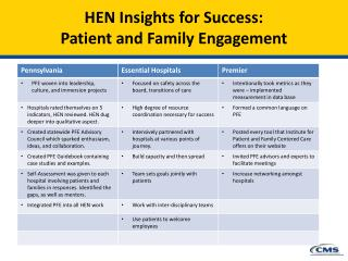 HEN Insights for Success: Patient and Family Engagement