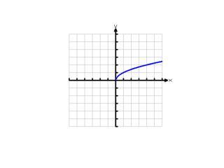 Domain = [0, ∞) Range = [0, ∞)