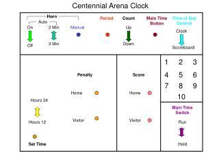 Centennial Arena Clock