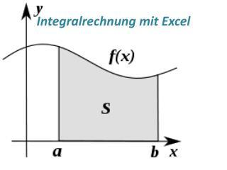 Integralrechnung mit Excel