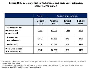 Exhibit ES-1. Summary Highlights: National and State-Level Estimates,  Under-65 Population