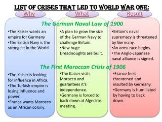 List of Crises that led to World War one: