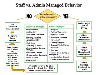 Staff  vs.  Admin  Managed Behavior