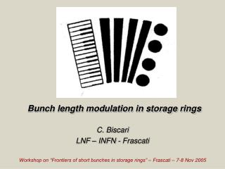 Bunch length modulation in storage rings