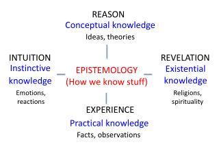 EPISTEMOLOGY (How we know stuff)