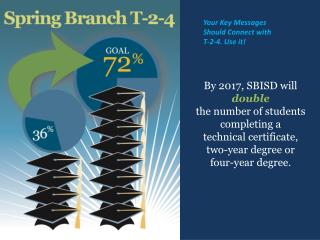 By 2017, SBISD will  double the number of students completing a  technical certificate,