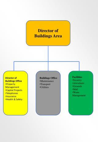 Director of Buildings Area