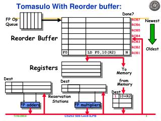 Tomasulo With Reorder buffer:
