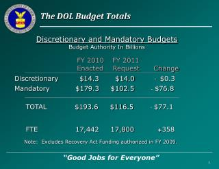 The DOL Budget Totals