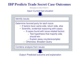 IBP Predicts Trade Secret Case Outcomes