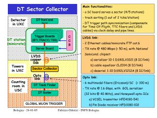 DT Sector Collector