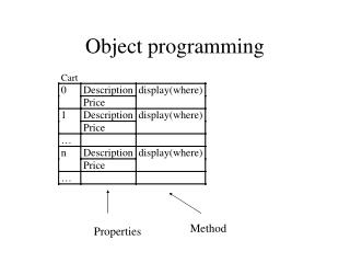 Object programming
