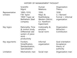 HISTORY OF MANAGEMENT THOUGHT