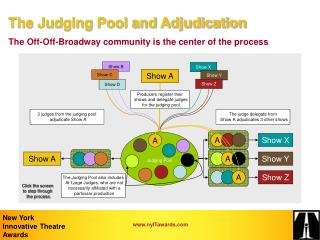 The Judging Pool and Adjudication