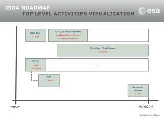 ISDA ROADMAP  TOP LEVEL ACTIVITIES VISUALIZATION