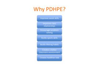 Why PDHPE?