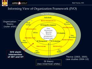 Informing View of Organization Framework (IVO)