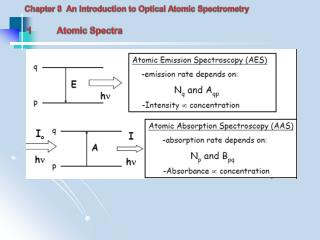 Chapter 8  An Introduction to Optical Atomic Spectrometry  1	Atomic Spectra