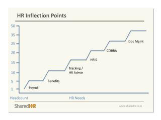 HR  Inflection Points