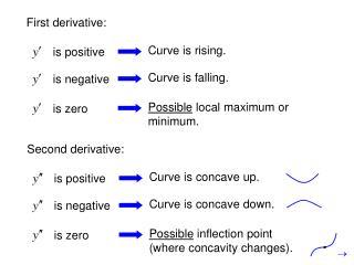 First derivative: