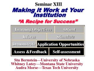 "Making it Work at Your Institution ""A Recipe for Success"""