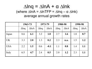 ∆lnq = ∆lnA + α ∆lnk (where ∆lnA = ∆lnTFP = ∆lnq – α ∆lnk) average annual growth rates
