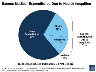 Excess Medical Expenditures Due to Health Inequities