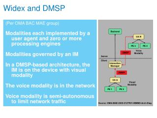 Widex and DMSP