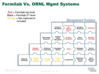 Fermilab Vs. ORNL Mgmt Systems