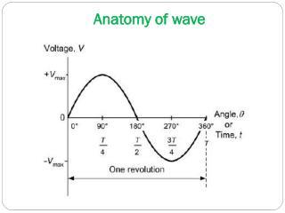 Anatomy of wave