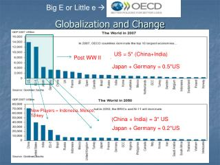 Globalization and Change