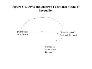 Figure 5-1. Davis and Moore's Functional Model of Inequality