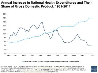 annual increase in national health expenditures and their share of gross domestic product 1961 2011 healthcosts