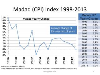 Madad  (CPI) Index 1998-2013