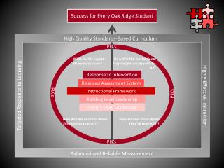 High Quality Standards-Based Curriculum