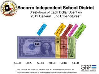 Socorro Independent  School District General Fund Balance