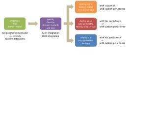 prototype pojo domain model
