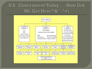 U.S .   Government Today . . . How Did We Get Here?!&%^#)