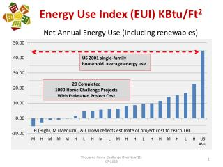 Energy Use Index (EUI)  KBtu /Ft 2 Net Annual Energy Use (including renewables)
