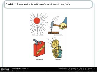 FIGURE 4–1  Energy which is the ability to perform work exists in many forms.