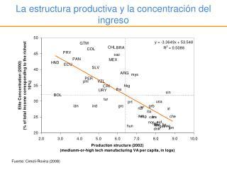 La estructura productiva y la concentración del ingreso