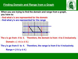 Finding Domain and Range from a Graph